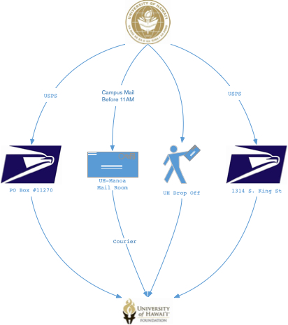 Info graphic of the 4 mail options to correspond with UHF